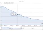 График изменения веса