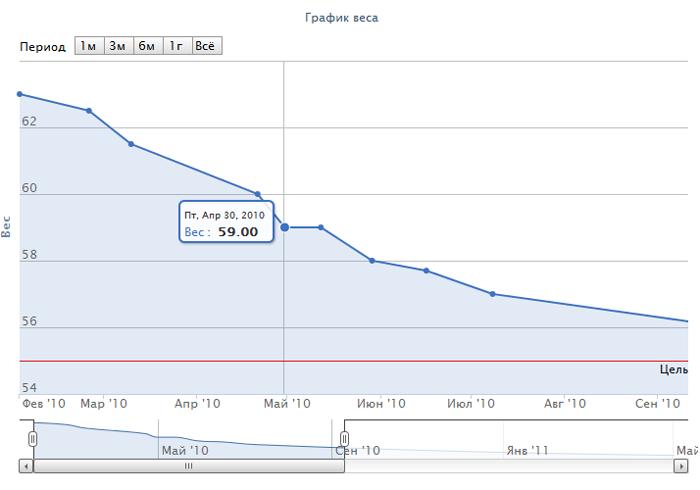 Построить График Похудения. Как похудеть за 1 месяц: программа похудения